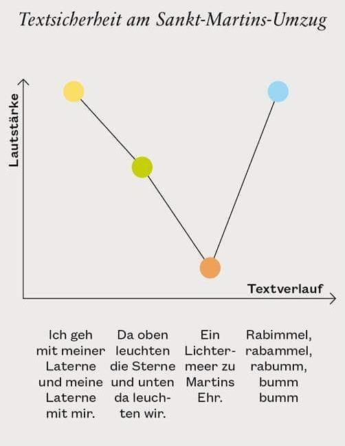 textsicherheit